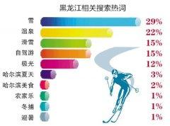 黑龙江旅游热度涨幅居东北三省之首 相
