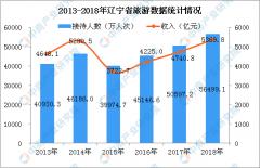 2018年辽宁省旅游业经济数据统计:旅游