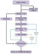 2019黑龙江公务员考试网上报名基本流程