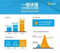 苏宁易购2018年报:营业收入2450亿元 同