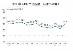 2019年3月中国采购经理指数运行情况