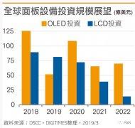 OLED扩产暂歇 市场规模或大减4成