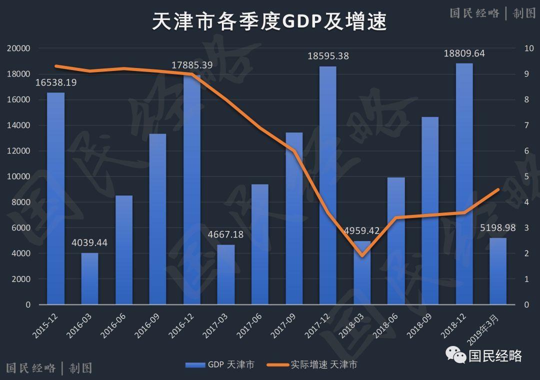 2019年全国经济排行_2019各省一季度gdp 2019各省第一季度gdp公布 全国23个省