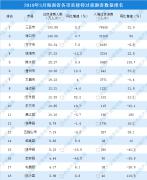 3月海南省旅游市场数据分析:旅游收入