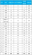 2019年县级水源地环境整治:宁夏内蒙古