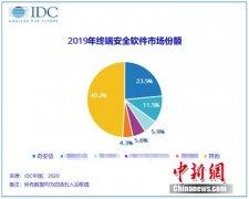 IDC报告:奇安信再次领跑终端安全市场